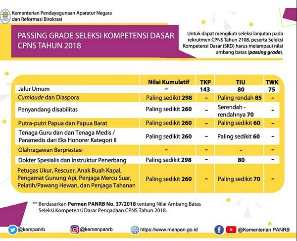Passing Grade CPNS 2018