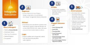Tata Cara Pendaftaran Rekrutmen Perum Bulog