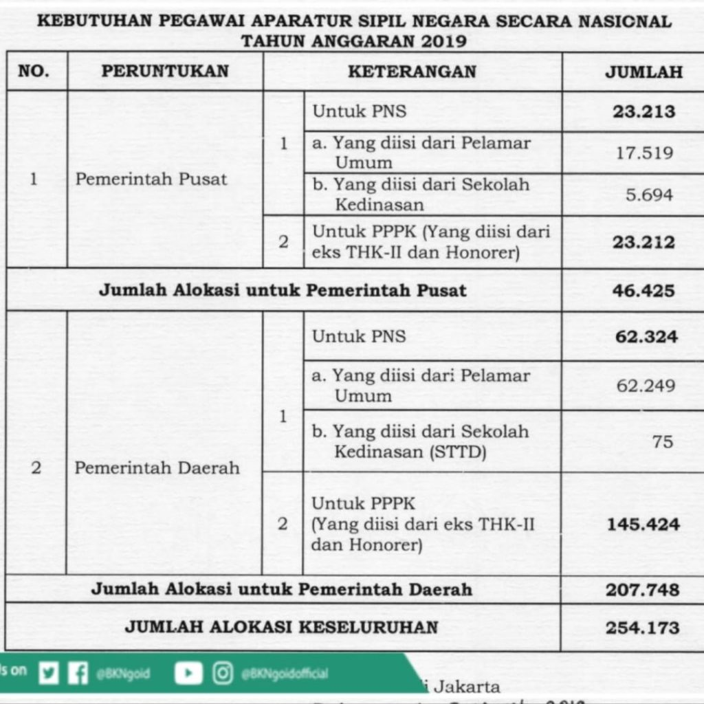 Info Alokasi Cpns 2019 Sma D3 S1 S2 Pusat Info Lowongan Kerja