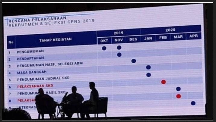 Jadwal Pendaftaran Cpns 2019 2020 Pusat Info Lowongan Kerja 2020